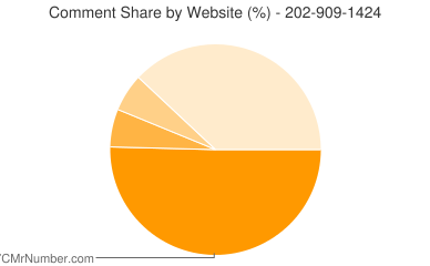 Comment Share 202-909-1424